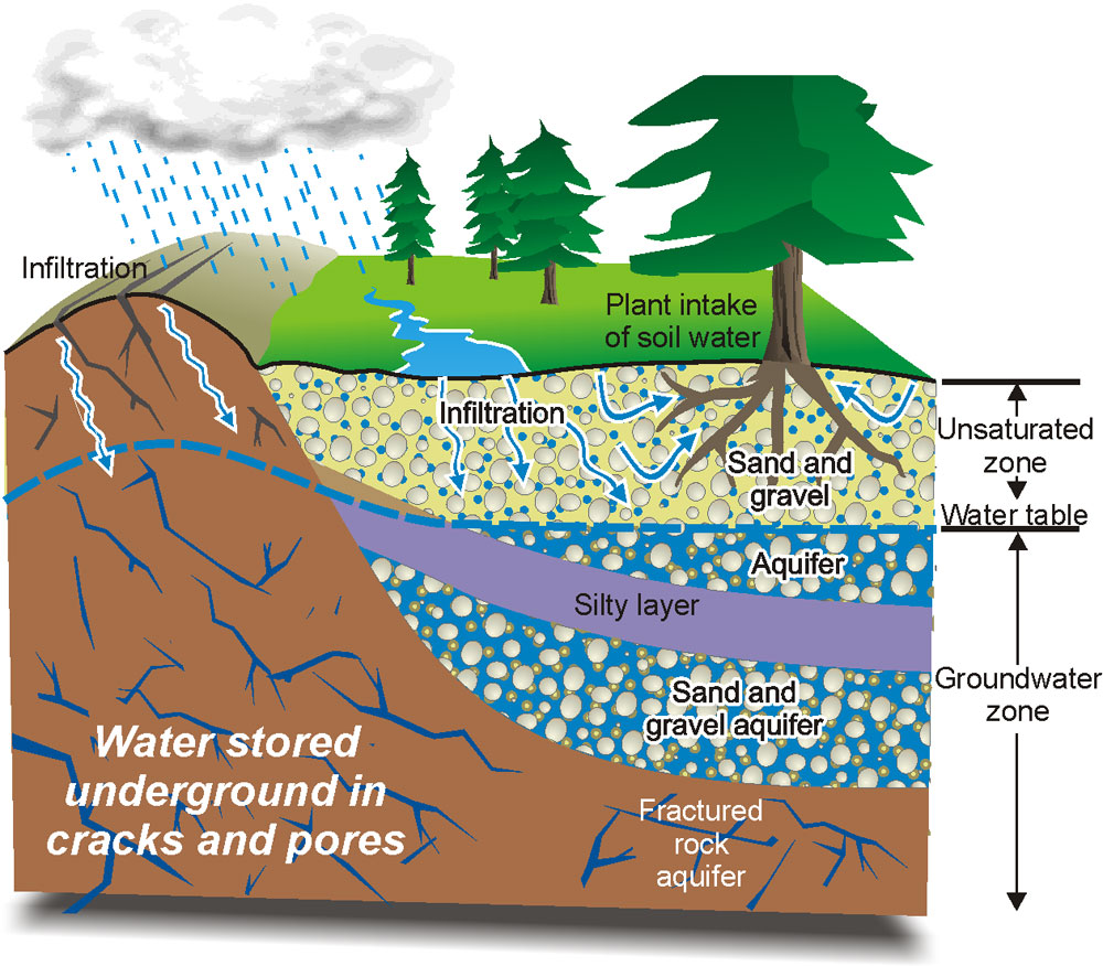 Water supply cucamonga valley water district official for Soil zones of india